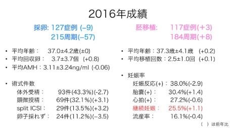 産婦人科クリニックさくら 高度生殖医療 2016治療成績